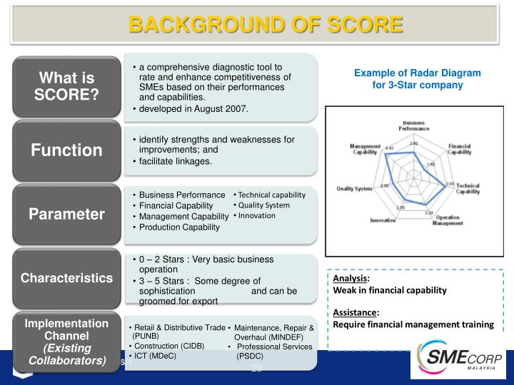 What is SCORE?