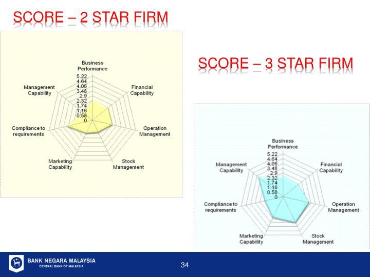 SCORE – 2 STAR FIRM