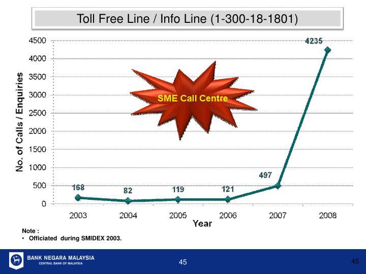 Toll Free Line / Info Line (1-300-18-1801)
