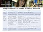 postgraduate research students monitoring framework
