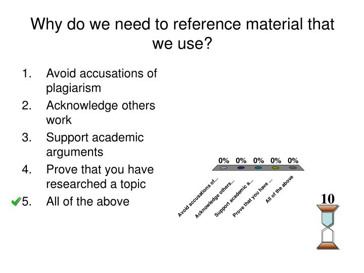 Why do we need to reference material that we use