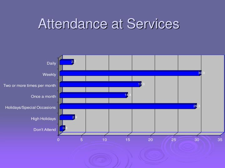 Attendance at Services