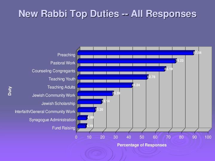 New Rabbi Top Duties -- All Responses