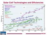 solar cell technologies and efficiencies