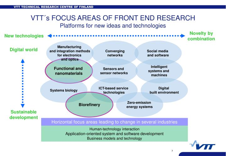 Horizontal focus areas leading to change in several industries