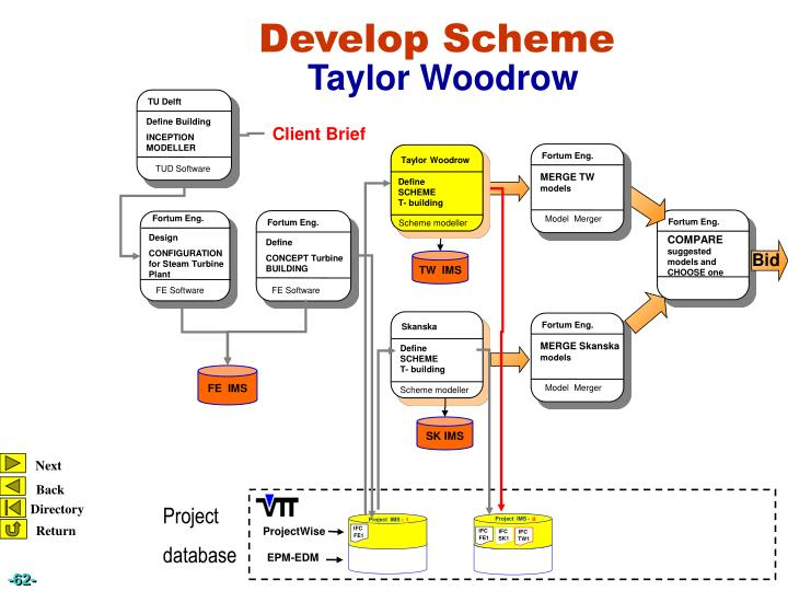 Taylor Woodrow