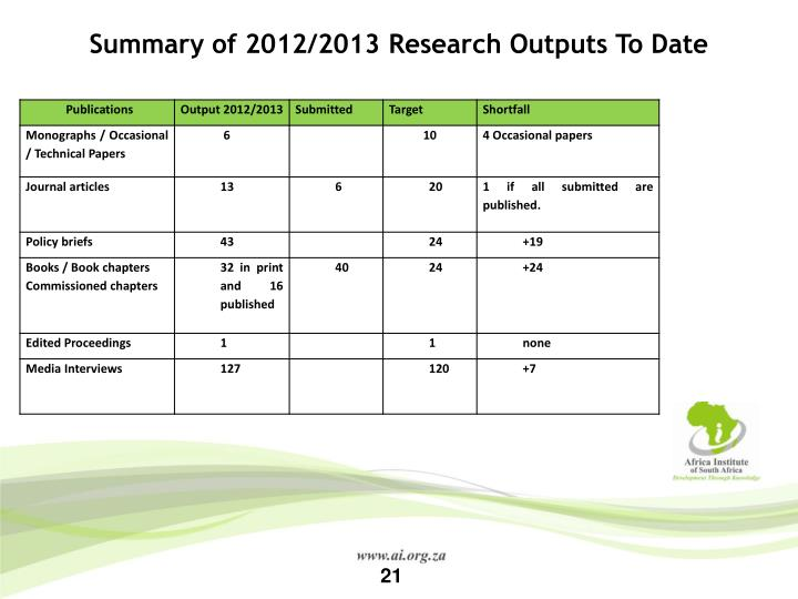 Summary of 2012/2013 Research Outputs To Date