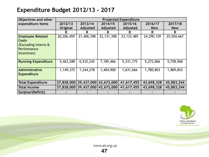 Expenditure Budget 2012/13 - 2017