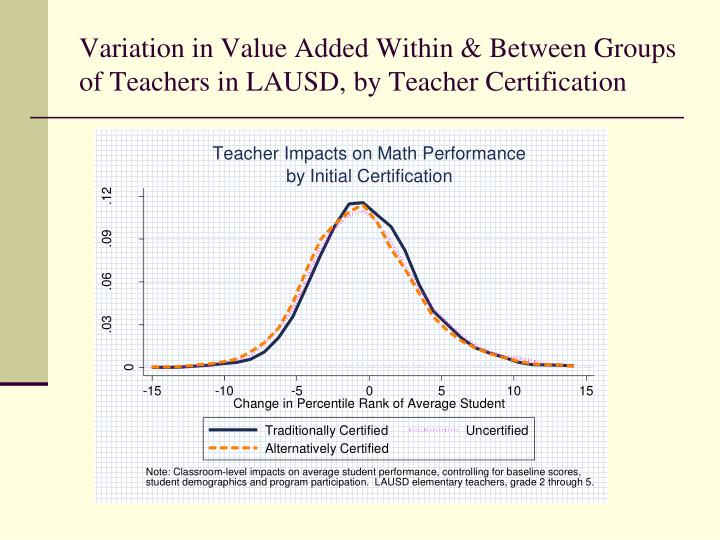 Variation in Value Added Within & Between Groups of Teachers in LAUSD, by Teacher Certification