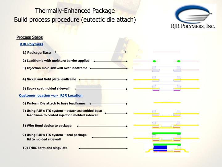 Thermally-Enhanced Package