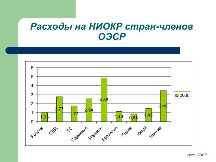 Расходы на НИОКР стран-членов ОЭСР