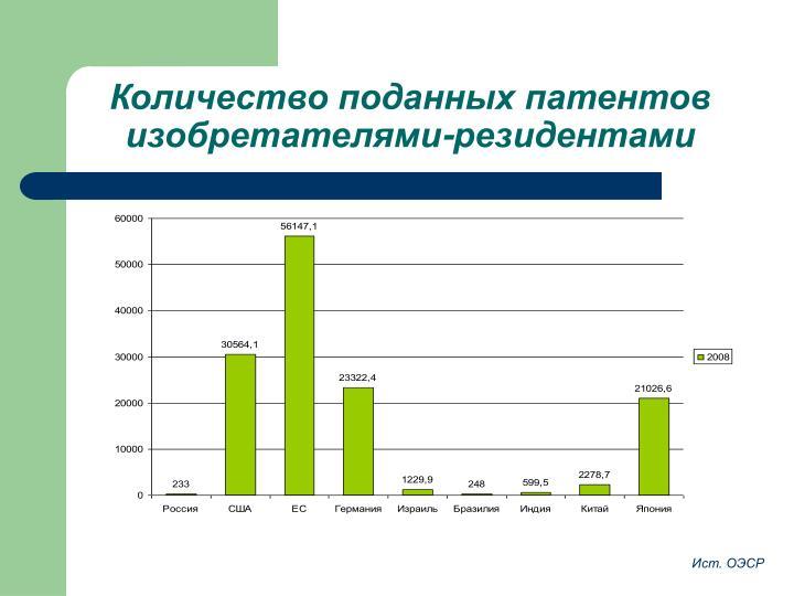 Количество поданных патентов изобретателями-резидентами