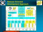 release oriented development approach