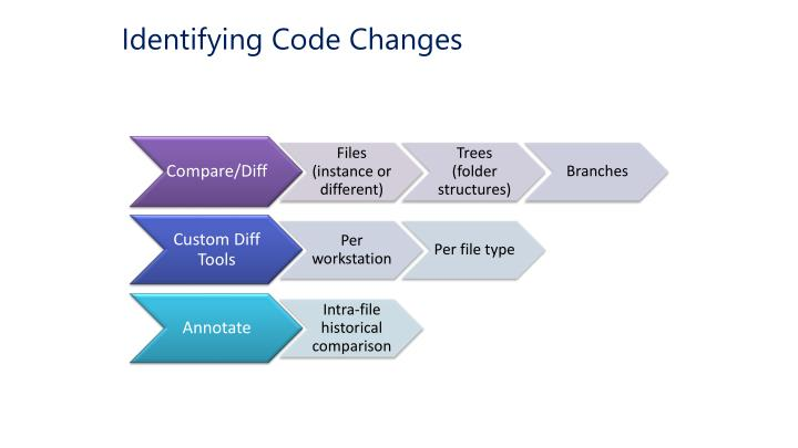 Identifying Code Changes