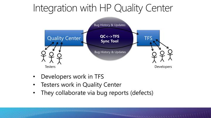 Integration with HP Quality Center