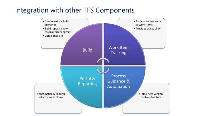 Integration with other TFS Components