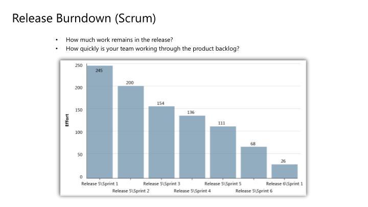Release Burndown (Scrum)