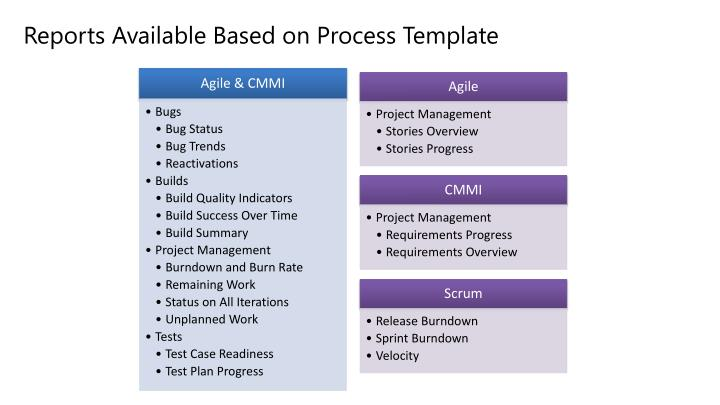 Reports Available Based on Process Template
