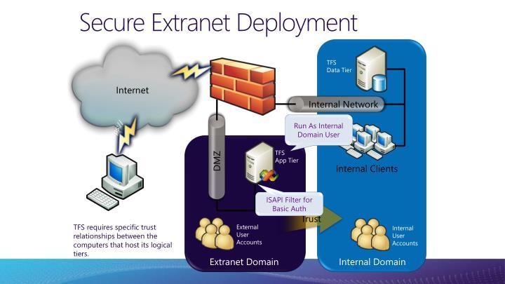 Secure Extranet Deployment