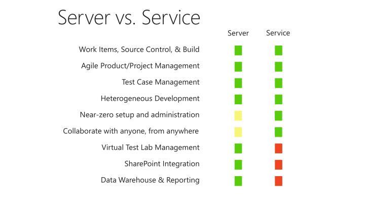Server vs. Service