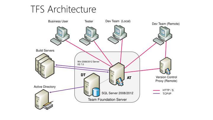 Dev Team (Remote)