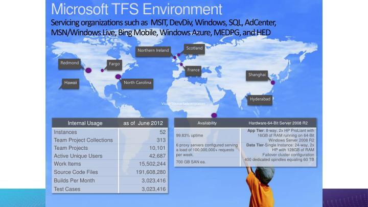 Microsoft TFS Environment