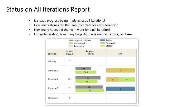 Status on All Iterations Report