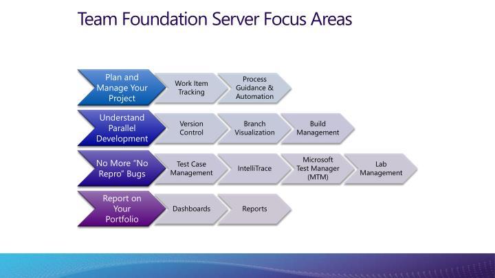 Team Foundation Server Focus Areas