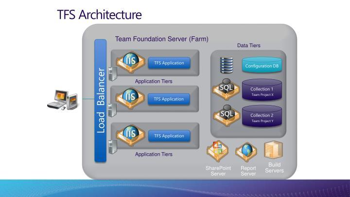 TFS Architecture
