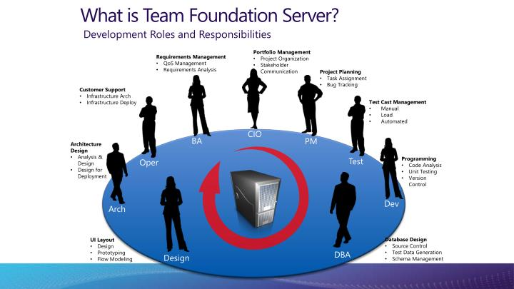 What is team foundation server