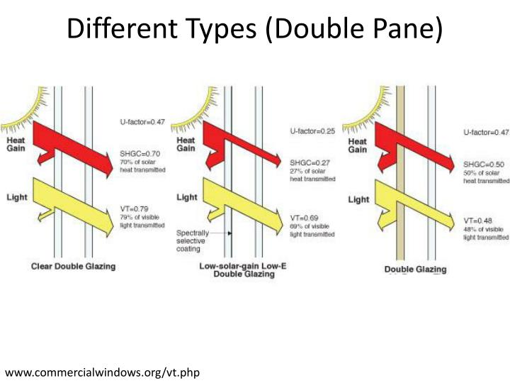 Different Types (Double Pane)