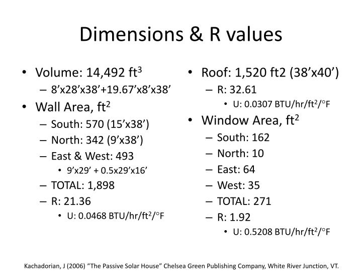 Dimensions & R values