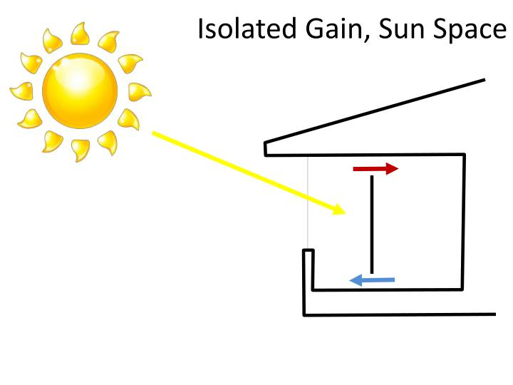Isolated Gain, Sun Space