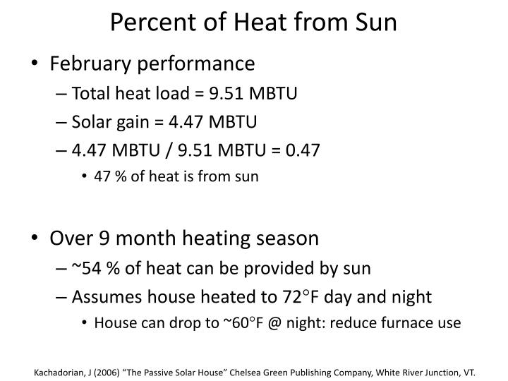 Percent of Heat from Sun