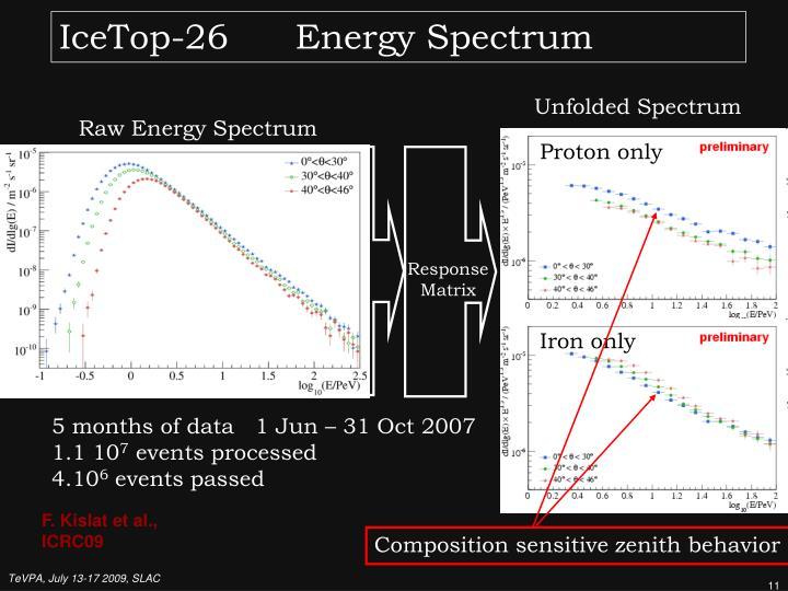 Unfolded Spectrum