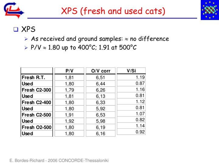 XPS (fresh and used cats)