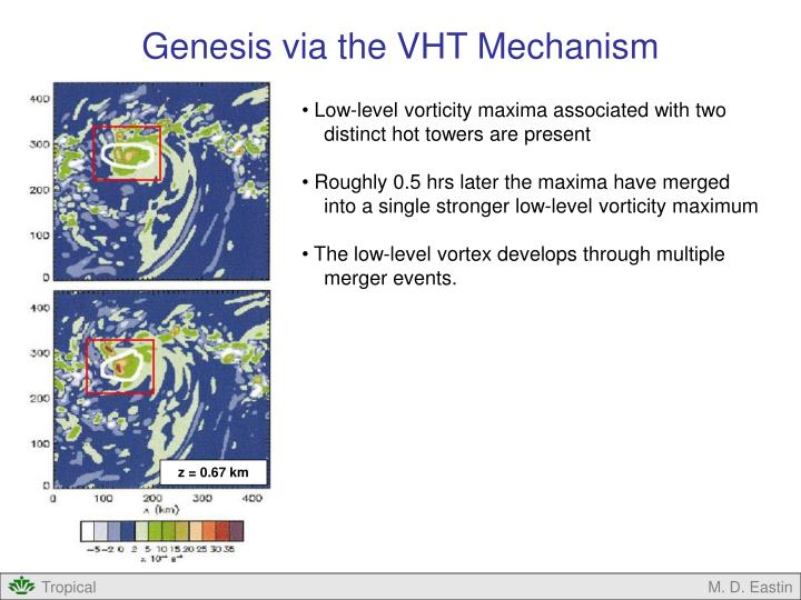 Genesis via the VHT Mechanism