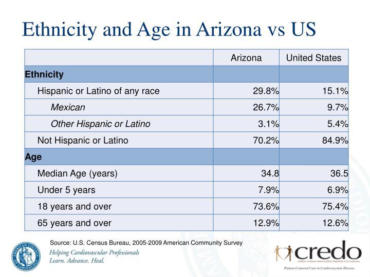 Ethnicity and Age in Arizona