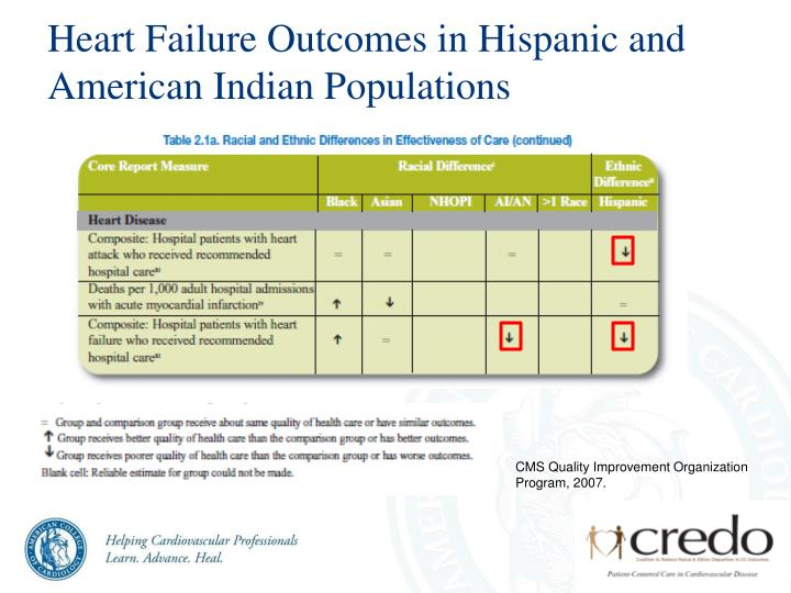 Heart Failure Outcomes in Hispanic and American Indian Populations