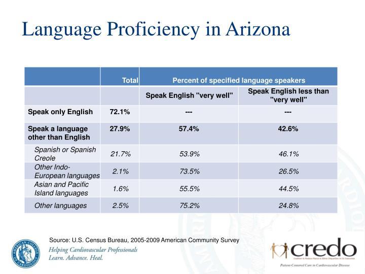 Language Proficiency in Arizona
