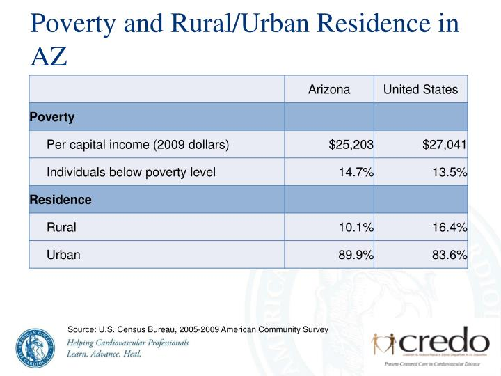 Poverty and Rural/Urban Residence in AZ