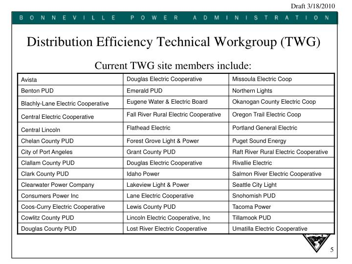 Distribution Efficiency Technical Workgroup (TWG)