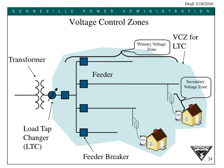 Primary Voltage Zone