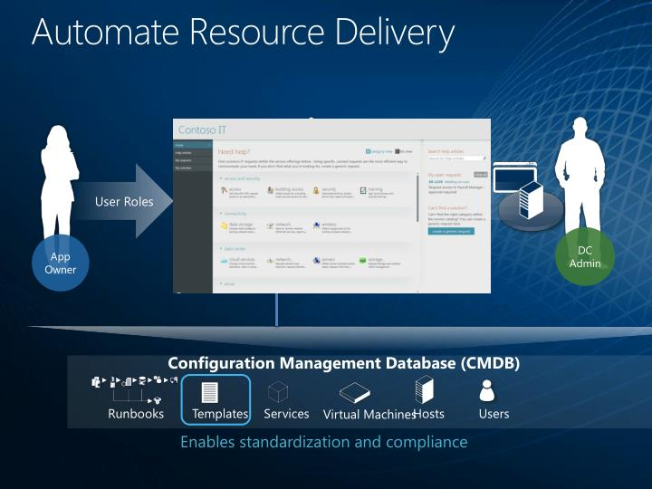 Automate Resource Delivery