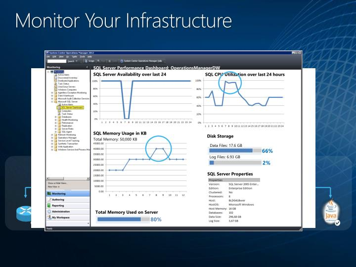 Monitor Your Infrastructure