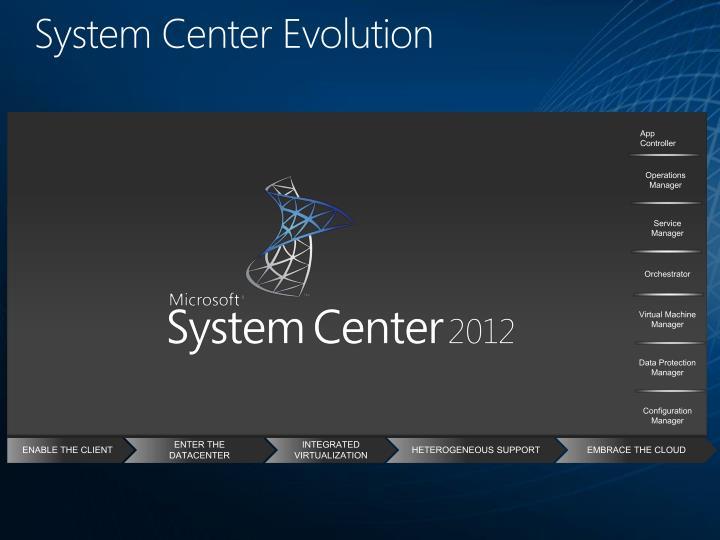 System Center Evolution