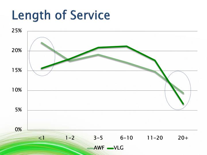 Length of Service