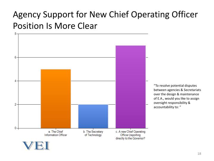 Agency Support for New Chief Operating Officer Position Is More Clear