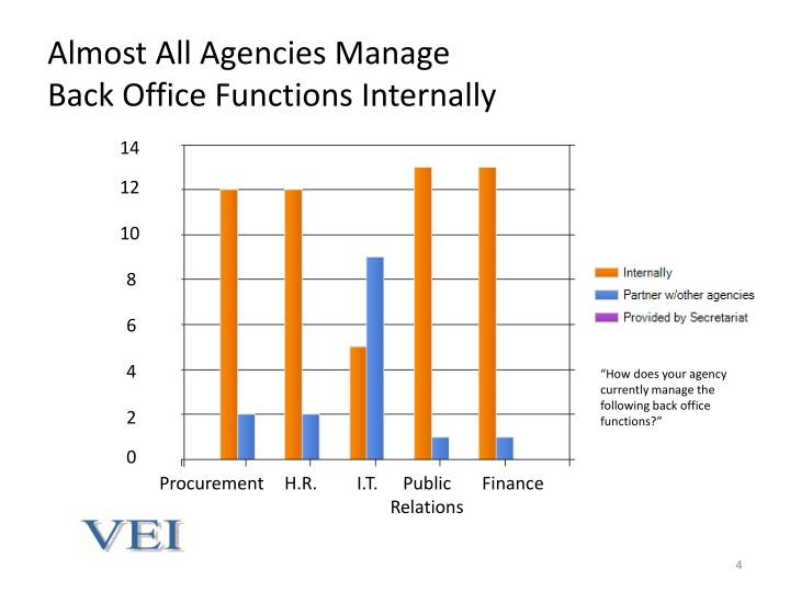 Almost All Agencies Manage