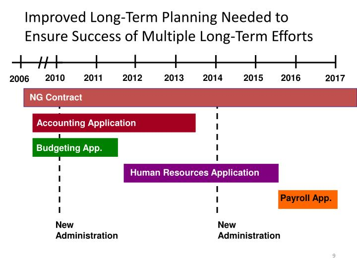 Improved Long-Term Planning Needed to Ensure Success of Multiple Long-Term Efforts